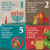 "The National Safety Council offers helpful advice about holiday hazards with its ""12 Days of Safety"" infographic."