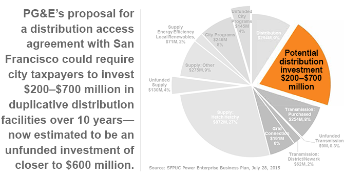PG&E's proposal for a distribution access agreement with San Francisco could require city taxpayers to invest $200–$700 million in duplicative distribution facilities over 10 years— now estimated to be an unfunded investment of closer to $600 million.